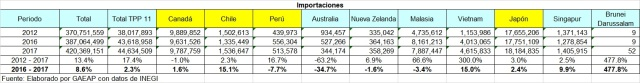 Imports CPTPP