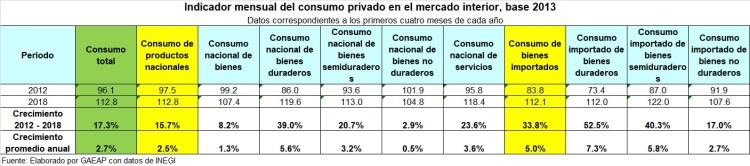 Consumno interno