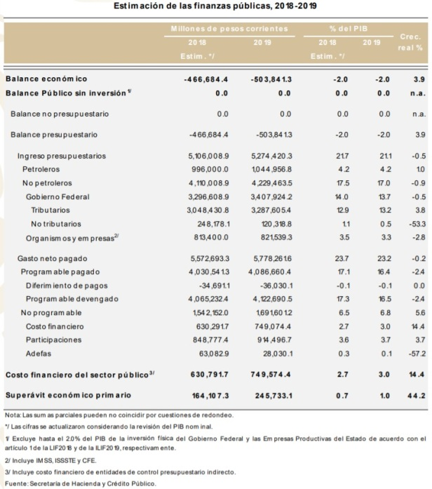Finanzas Públicas 2019b