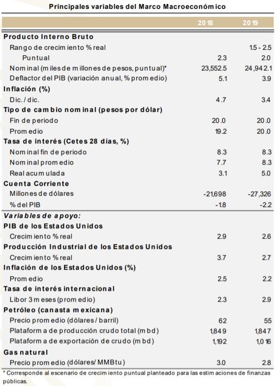 Variables macroeconómicas 2019
