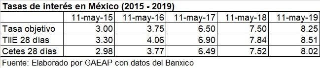 Tasas de interés 2015 - 2019