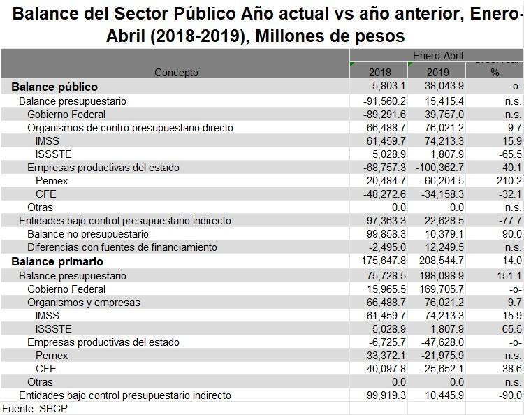 Balance público