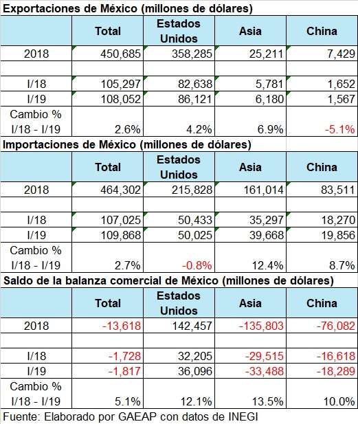 Expo e Impo 2018