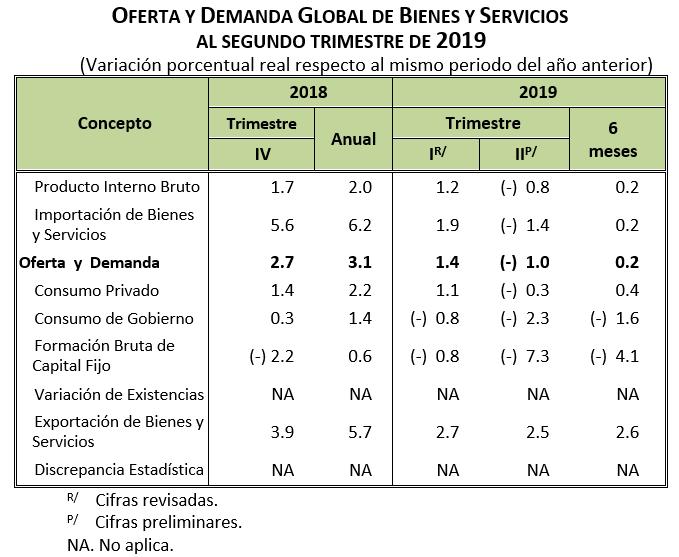 Oferta y demanda global