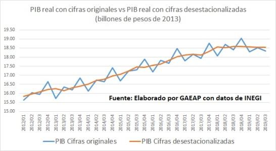 PIB Originas y desestacionalizado