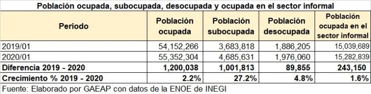 PO nivel de ingreso I20-2