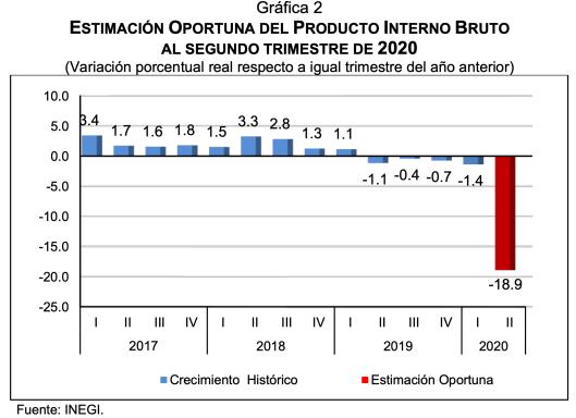 estimacion-oportuna-del-pib-al-segundo-trimestre-de-2020